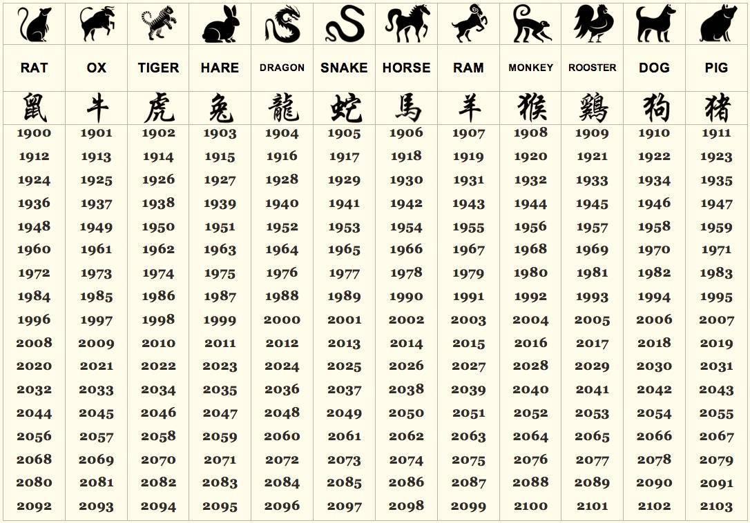 Символ года: чего ждать от своенравной Обезьяны?