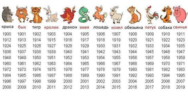 Какой  год по гороскопу: животное, которое изменит жизнь многих