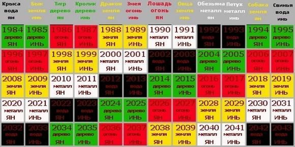 год по гороскопу: Деревянная Козочка правит бал