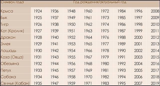 Какой  год по гороскопу: предсказания астрологов и их предостережения